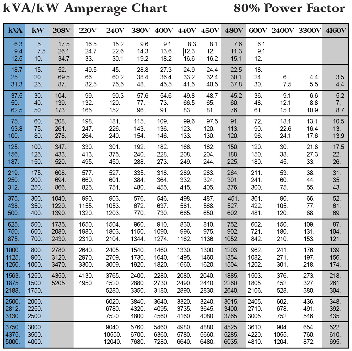 Motor amp chart for Generator sizing for motors